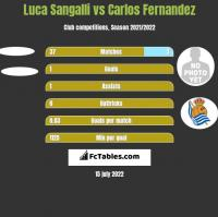 Luca Sangalli vs Carlos Fernandez h2h player stats