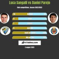 Luca Sangalli vs Daniel Parejo h2h player stats