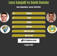 Luca Sangalli vs David Concha h2h player stats