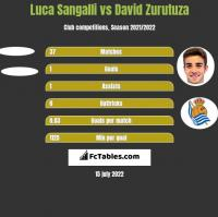 Luca Sangalli vs David Zurutuza h2h player stats