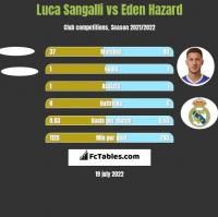 Luca Sangalli vs Eden Hazard h2h player stats