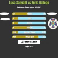 Luca Sangalli vs Enric Gallego h2h player stats