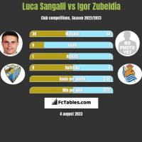 Luca Sangalli vs Igor Zubeldia h2h player stats