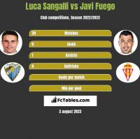 Luca Sangalli vs Javi Fuego h2h player stats