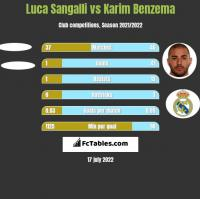 Luca Sangalli vs Karim Benzema h2h player stats