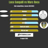 Luca Sangalli vs Marc Roca h2h player stats
