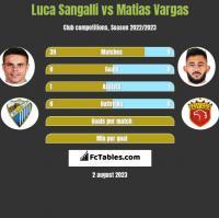 Luca Sangalli vs Matias Vargas h2h player stats