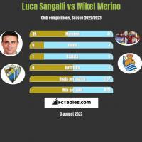 Luca Sangalli vs Mikel Merino h2h player stats