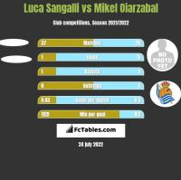 Luca Sangalli vs Mikel Oiarzabal h2h player stats