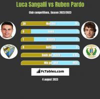 Luca Sangalli vs Ruben Pardo h2h player stats