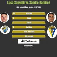 Luca Sangalli vs Sandro Ramirez h2h player stats