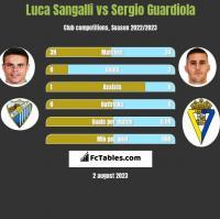 Luca Sangalli vs Sergio Guardiola h2h player stats