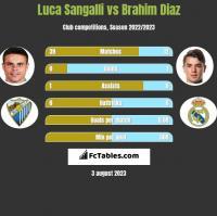 Luca Sangalli vs Brahim Diaz h2h player stats
