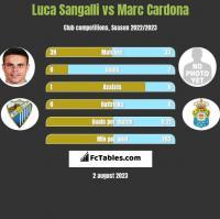 Luca Sangalli vs Marc Cardona h2h player stats