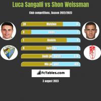Luca Sangalli vs Shon Weissman h2h player stats