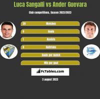 Luca Sangalli vs Ander Guevara h2h player stats