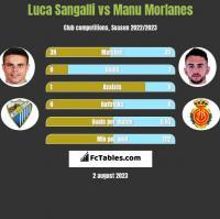 Luca Sangalli vs Manu Morlanes h2h player stats