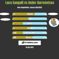 Luca Sangalli vs Ander Barrenetxea h2h player stats