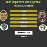 Luca Siligardi vs Mattia Sprocati h2h player stats