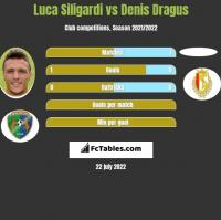 Luca Siligardi vs Denis Dragus h2h player stats
