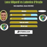 Luca Siligardi vs Ludovico D'Orazio h2h player stats