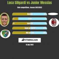Luca Siligardi vs Junior Messias h2h player stats