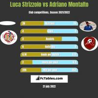 Luca Strizzolo vs Adriano Montalto h2h player stats