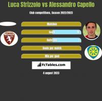 Luca Strizzolo vs Alessandro Capello h2h player stats