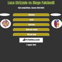 Luca Strizzolo vs Diego Falcinelli h2h player stats