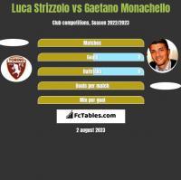 Luca Strizzolo vs Gaetano Monachello h2h player stats