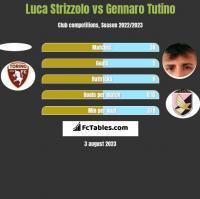 Luca Strizzolo vs Gennaro Tutino h2h player stats