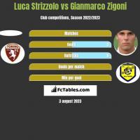 Luca Strizzolo vs Gianmarco Zigoni h2h player stats