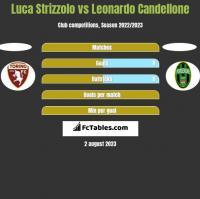 Luca Strizzolo vs Leonardo Candellone h2h player stats