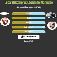 Luca Strizzolo vs Leonardo Mancuso h2h player stats