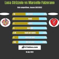Luca Strizzolo vs Marcello Falzerano h2h player stats