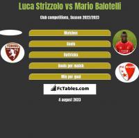 Luca Strizzolo vs Mario Balotelli h2h player stats