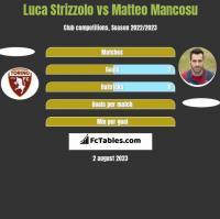 Luca Strizzolo vs Matteo Mancosu h2h player stats