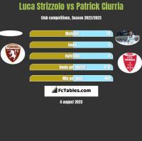 Luca Strizzolo vs Patrick Ciurria h2h player stats