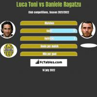 Luca Toni vs Daniele Ragatzu h2h player stats