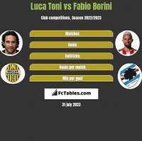 Luca Toni vs Fabio Borini h2h player stats