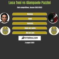 Luca Toni vs Giampaolo Pazzini h2h player stats