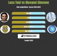 Luca Toni vs Giovanni Simeone h2h player stats