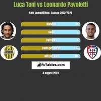 Luca Toni vs Leonardo Pavoletti h2h player stats