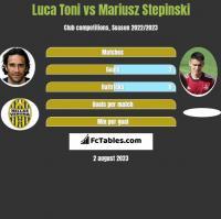 Luca Toni vs Mariusz Stepinski h2h player stats