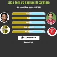 Luca Toni vs Samuel Di Carmine h2h player stats