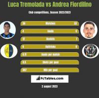 Luca Tremolada vs Andrea Fiordilino h2h player stats