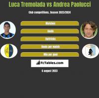 Luca Tremolada vs Andrea Paolucci h2h player stats