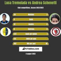Luca Tremolada vs Andrea Schenetti h2h player stats