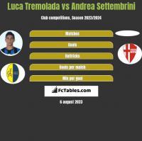 Luca Tremolada vs Andrea Settembrini h2h player stats
