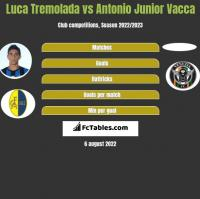 Luca Tremolada vs Antonio Junior Vacca h2h player stats